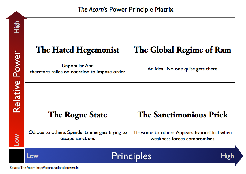 The Acorn's Power Principle Matrix