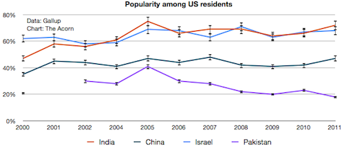 Popularity among US residents