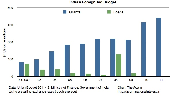 India's Foreign Aid Budget