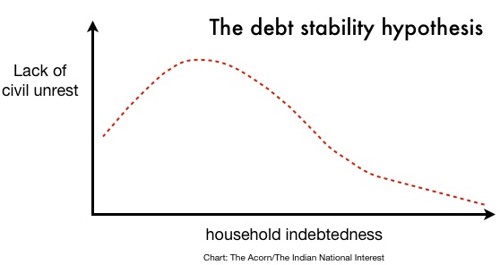 The Debt Stability Hypothesis
