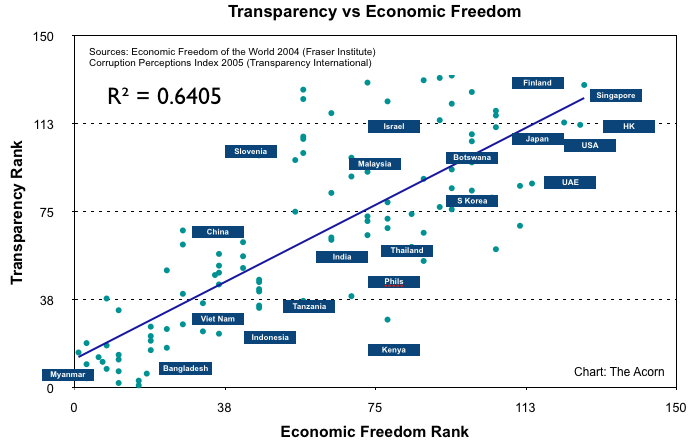 Economic Freedom vs Corruption Perceptions