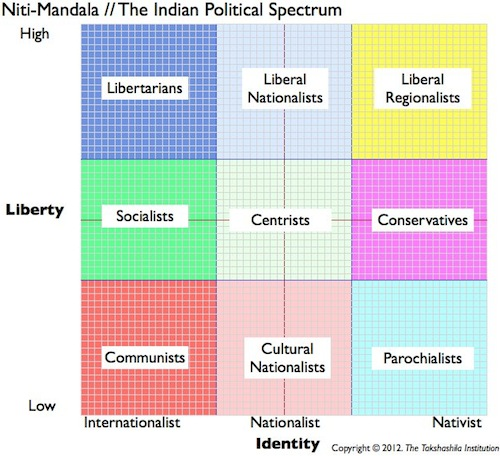 Niti-mandala – The Indian Political Spectrum