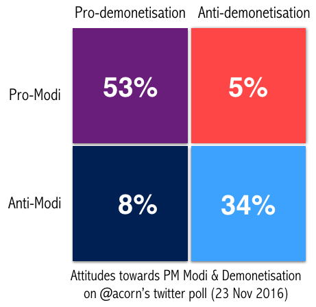 Modi-Demonetisation-Poll